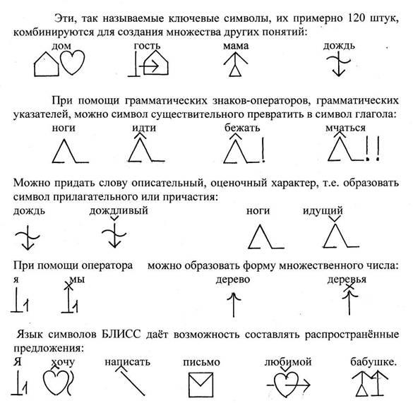блисс символы