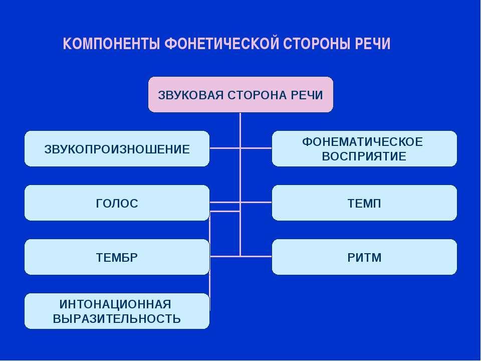 фонетические стороны речи